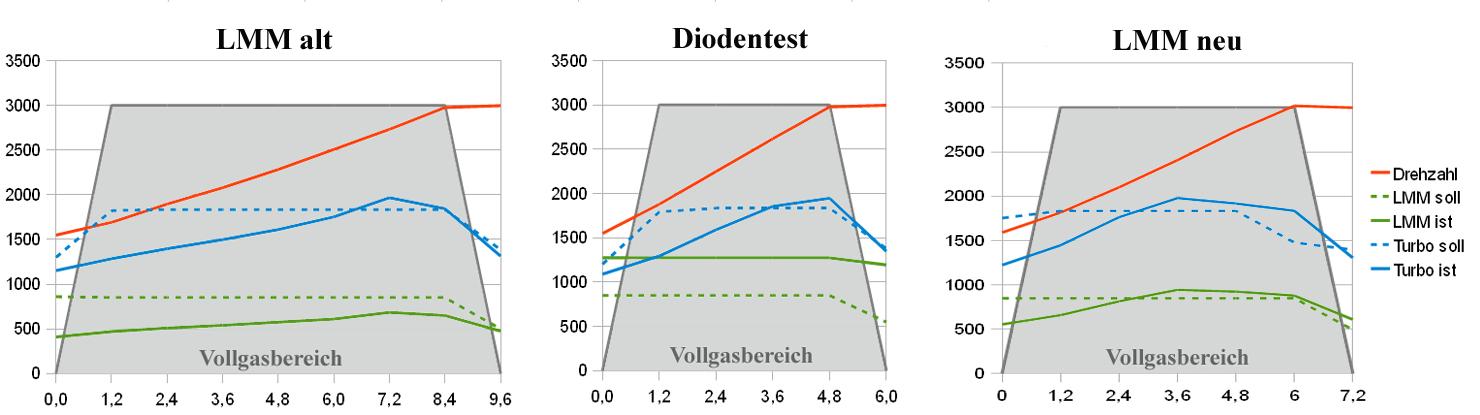Schön Diagramm Des Motors Bilder - Elektrische ...